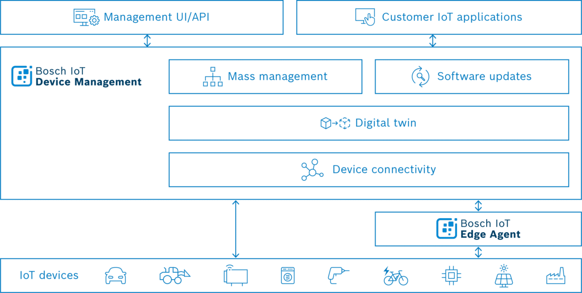 Marchitecture Bosch IoT Device Management