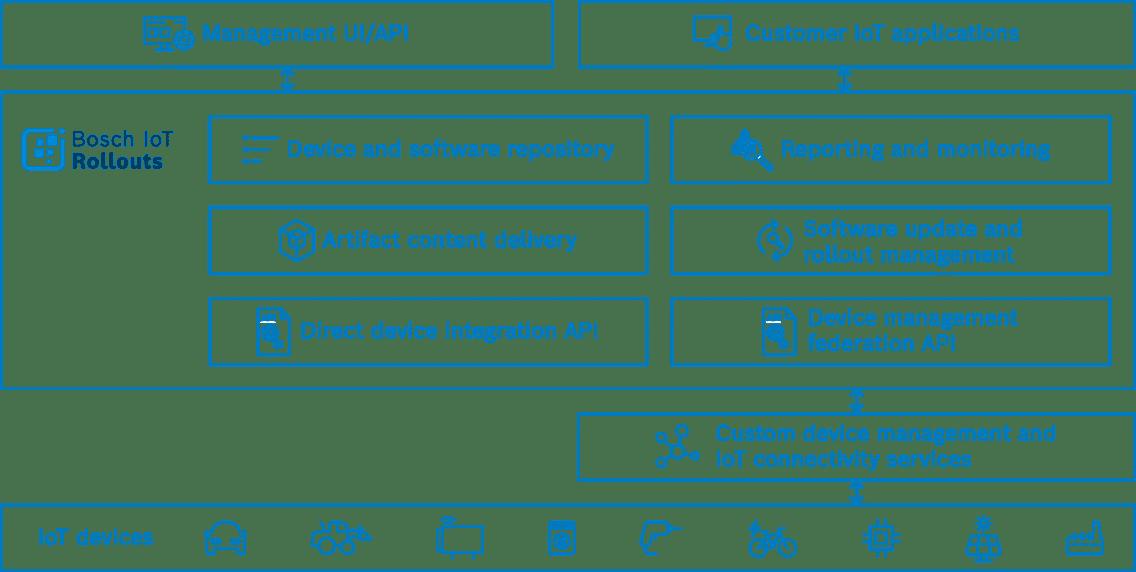 Marchitecture Bosch IoT Rollouts