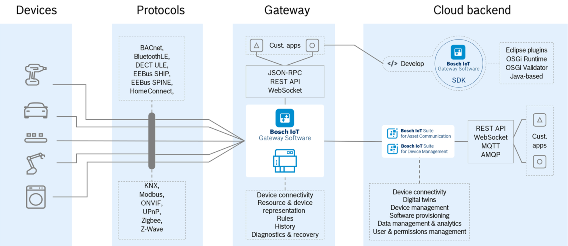 Architecture graphic of the Bosch IoT Gateway Software.