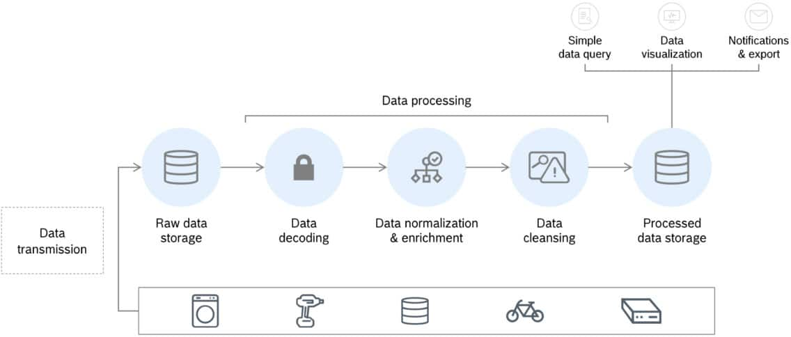 Graphic of data processing in Bosch IoT Insights