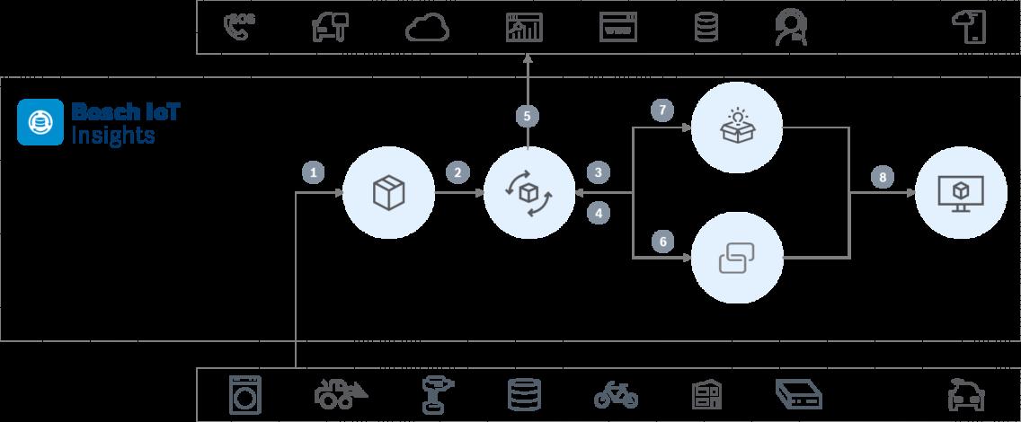 bosch-iot-insights-data-processing.jpg