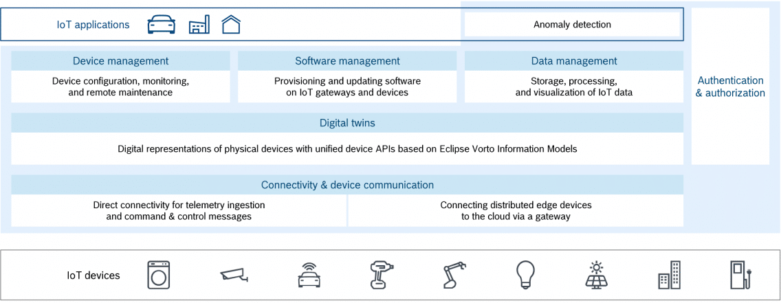 Infographic illustrating the functional layers of the Bosch IoT Suite.