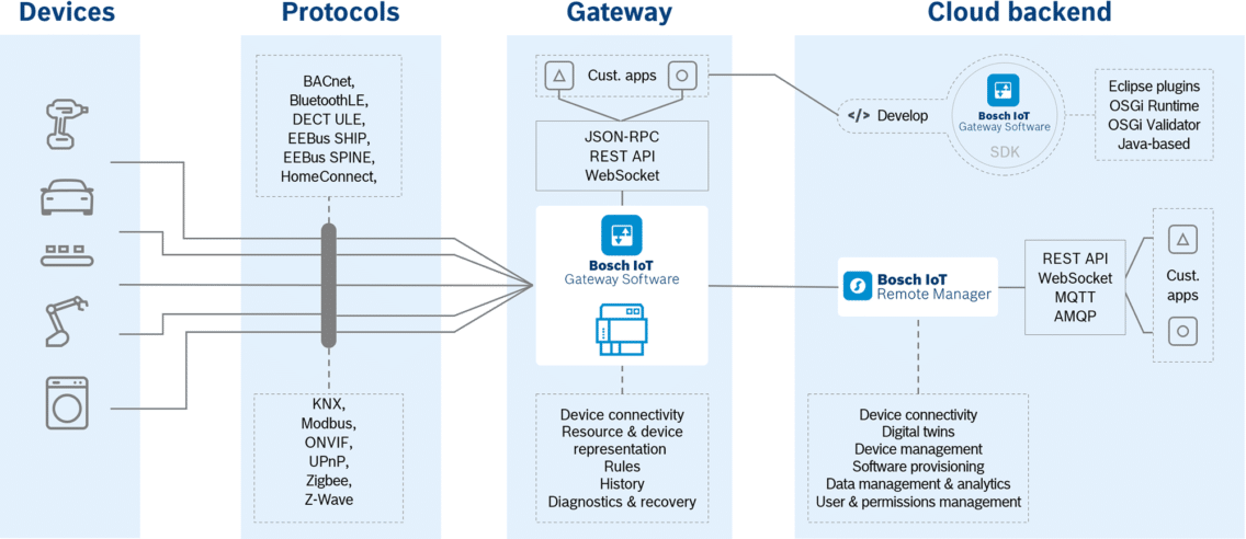 The role of the Bosch IoT Gateway Software in an IoT solution architecture.