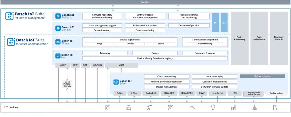 Architecture of Bosch IoT Suite for Device Management.