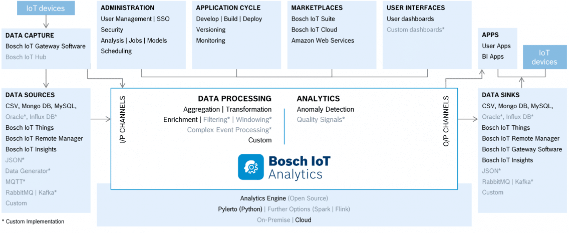 Architecture graphic illustrating how Bosch IoT Analytics works.