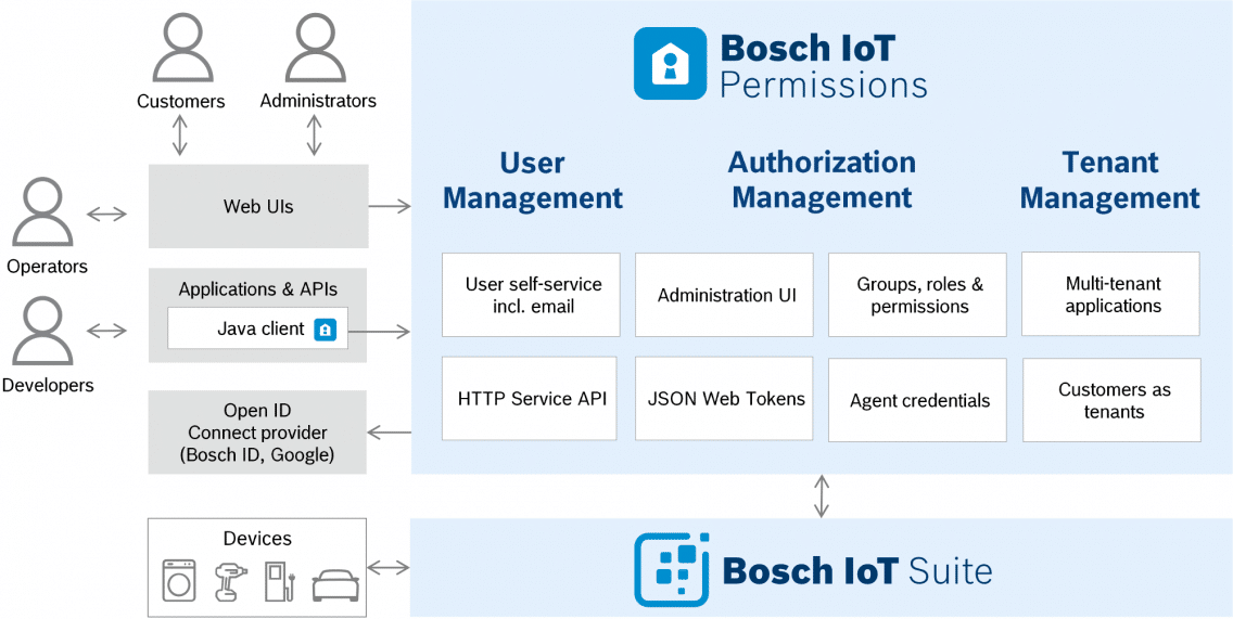 Architecture of Bosch IoT Permissions.