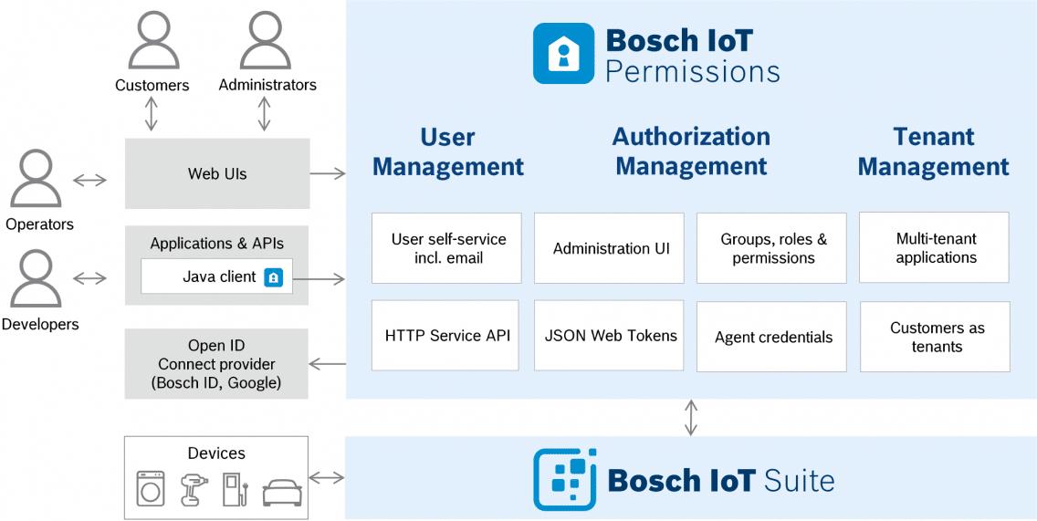 Architecture of Bosch IoT Permissions.