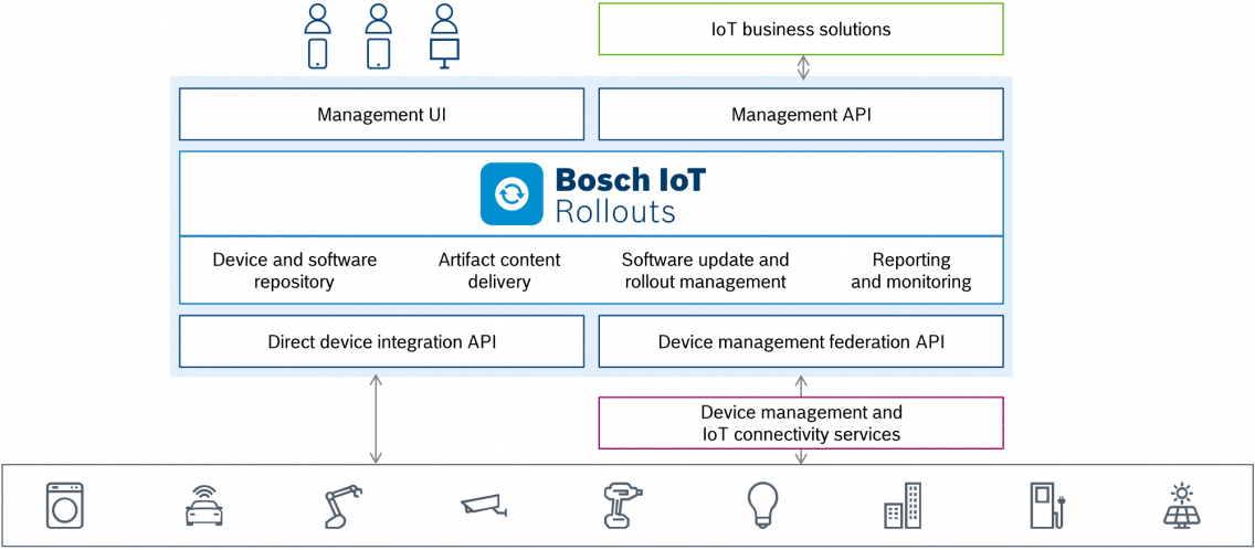 Architecture of Bosch IoT Rollouts.