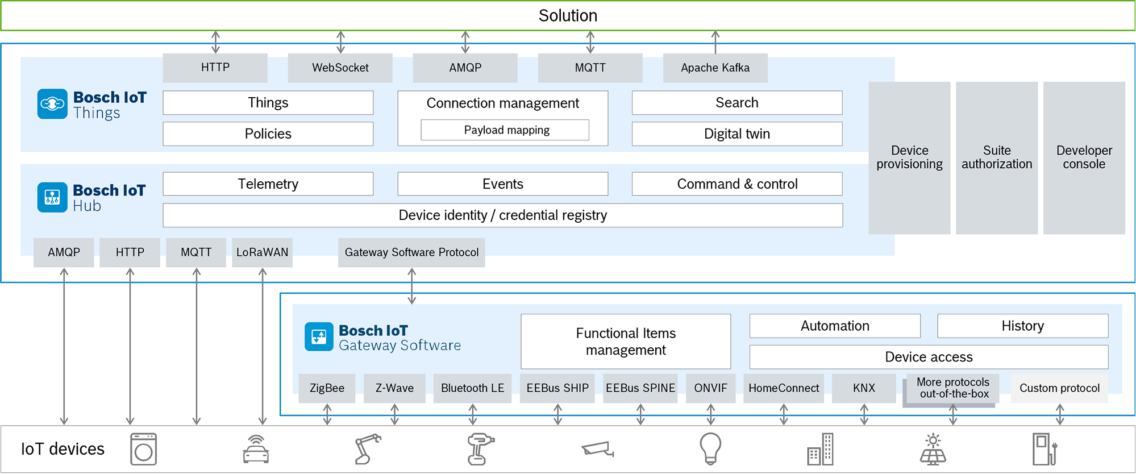 Architecture graphic of Bosch IoT Suite for Asset Communication.