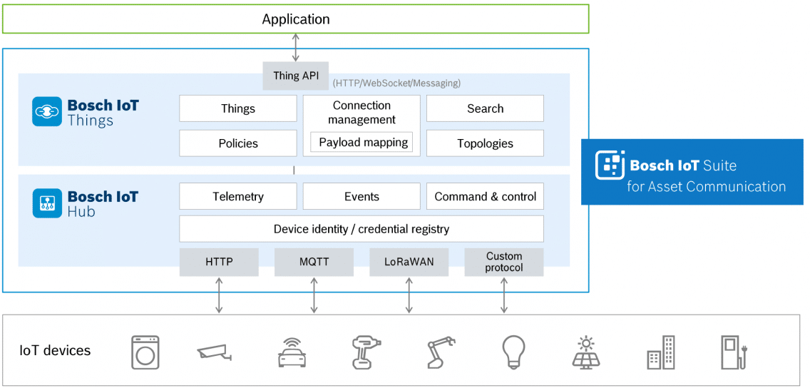 Architecture of Bosch IoT Suite for Asset Communication.