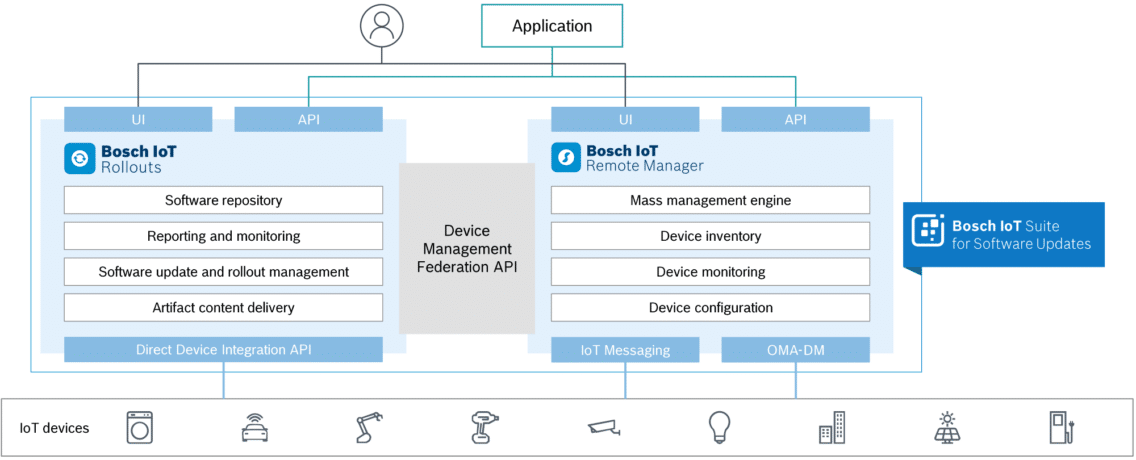 Architecture of the Bosch IoT Suite for Software Updates service package.
