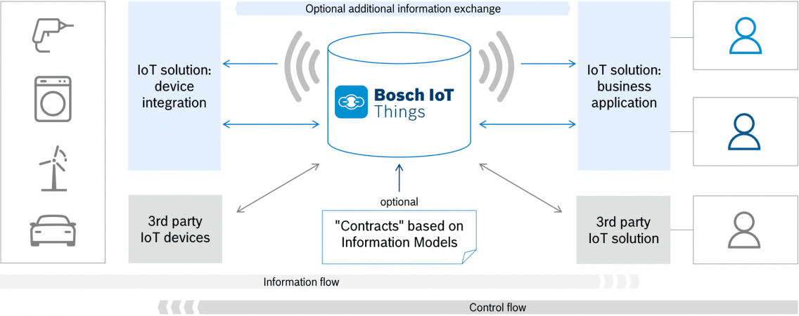 Architecture of Bosch IoT Things.